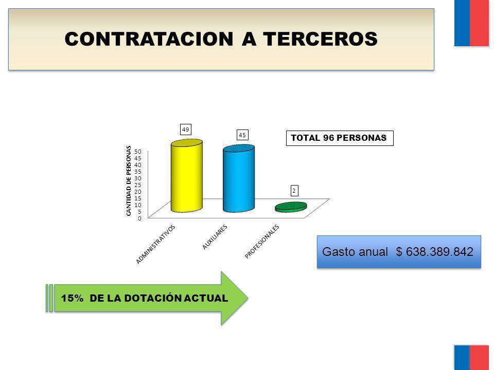 CONTRATACION A TERCEROS TOTAL 96 PERSONAS 15% DE LA DOTACIÓN ACTUAL Gasto anual $ 638.389.842