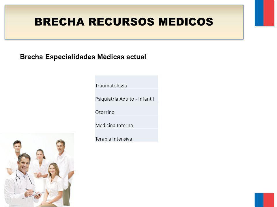 BRECHA RECURSOS MEDICOS Brecha Especialidades Médicas actual Traumatología Psiquiatría Adulto - Infantil Otorrino Medicina Interna Terapia Intensiva
