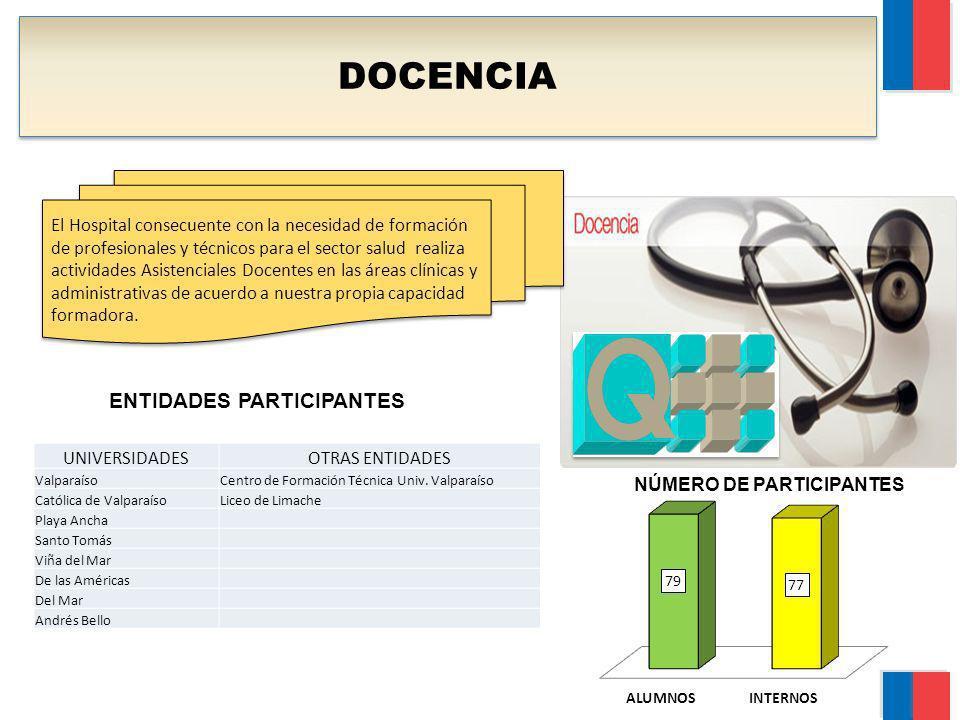 DOCENCIA El Hospital consecuente con la necesidad de formación de profesionales y técnicos para el sector salud realiza actividades Asistenciales Doce