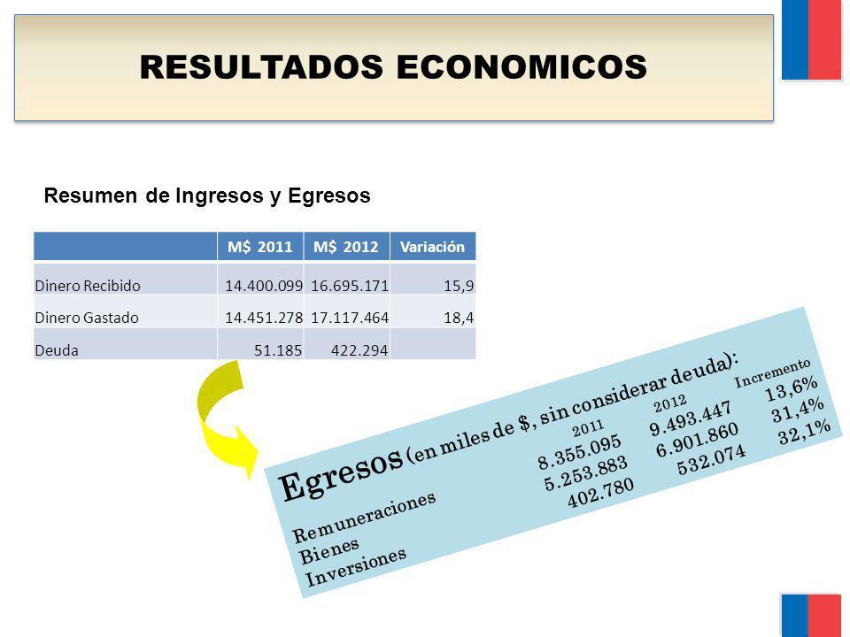 RESULTADOS ECONOMICOS Resumen de Ingresos y Egresos M$ 2011M$ 2012Variación Dinero Recibido14.400.09916.695.17115,9 Dinero Gastado14.451.27817.117.464