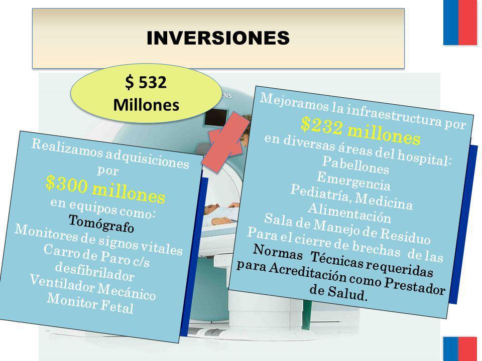 INVERSIONES Mejoramos la infraestructura por $232 millones en diversas áreas del hospital: Pabellones Emergencia Pediatría, Medicina Alimentación Sala