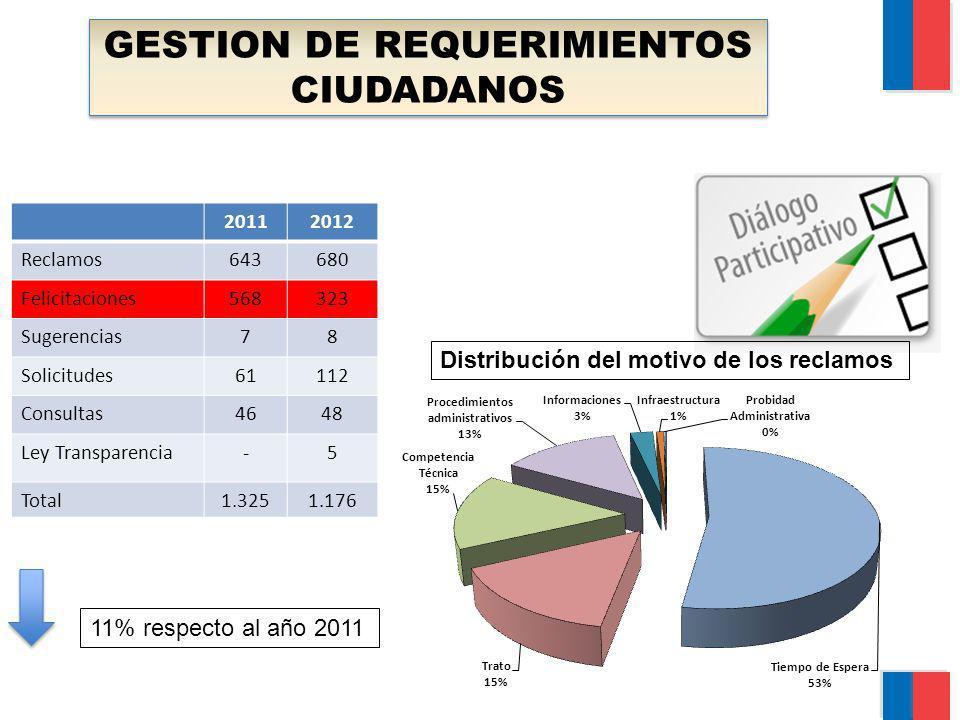 GESTION DE REQUERIMIENTOS CIUDADANOS 20112012 Reclamos643680 Felicitaciones568323 Sugerencias78 Solicitudes61112 Consultas4648 Ley Transparencia-5 Tot