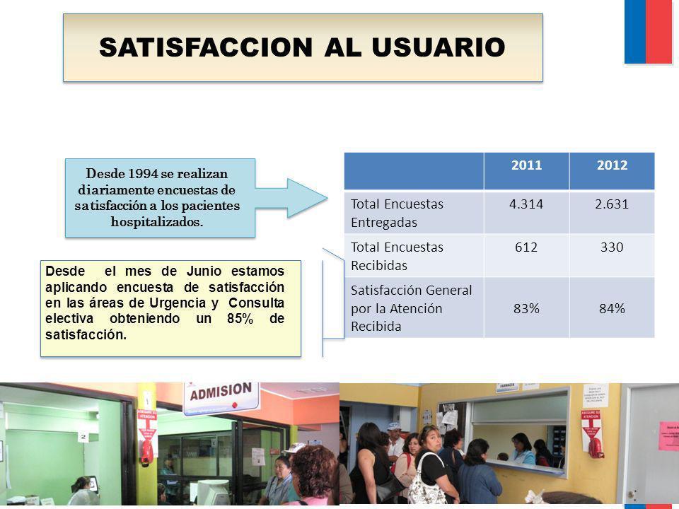 SATISFACCION AL USUARIO 20112012 Total Encuestas Entregadas 4.3142.631 Total Encuestas Recibidas 612330 Satisfacción General por la Atención Recibida