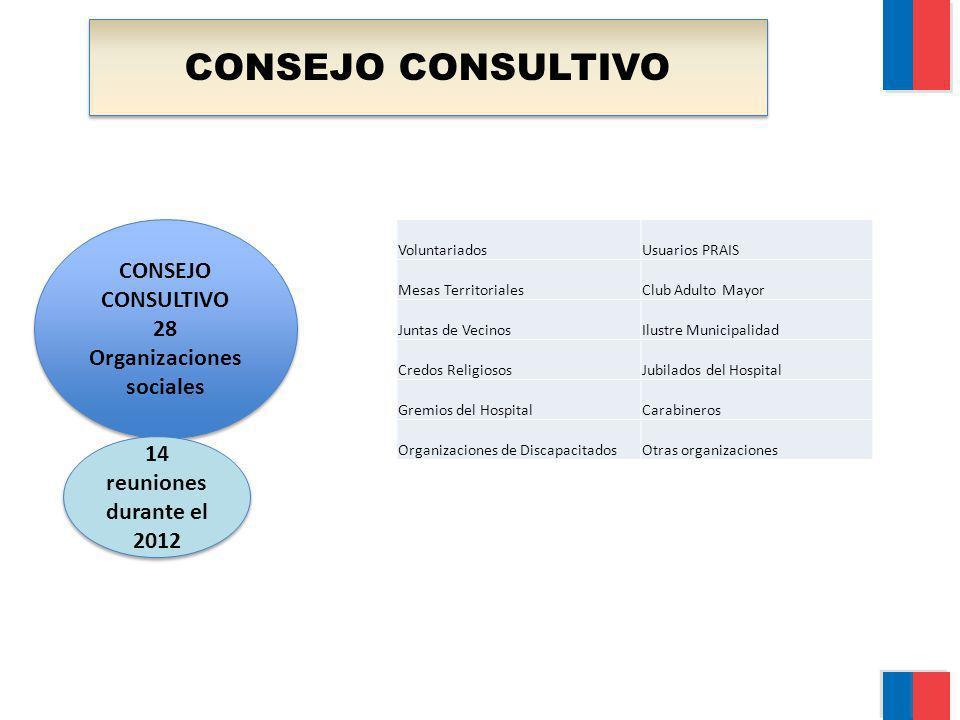 CONSEJO CONSULTIVO 28 Organizaciones sociales CONSEJO CONSULTIVO 28 Organizaciones sociales 14 reuniones durante el 2012 14 reuniones durante el 2012