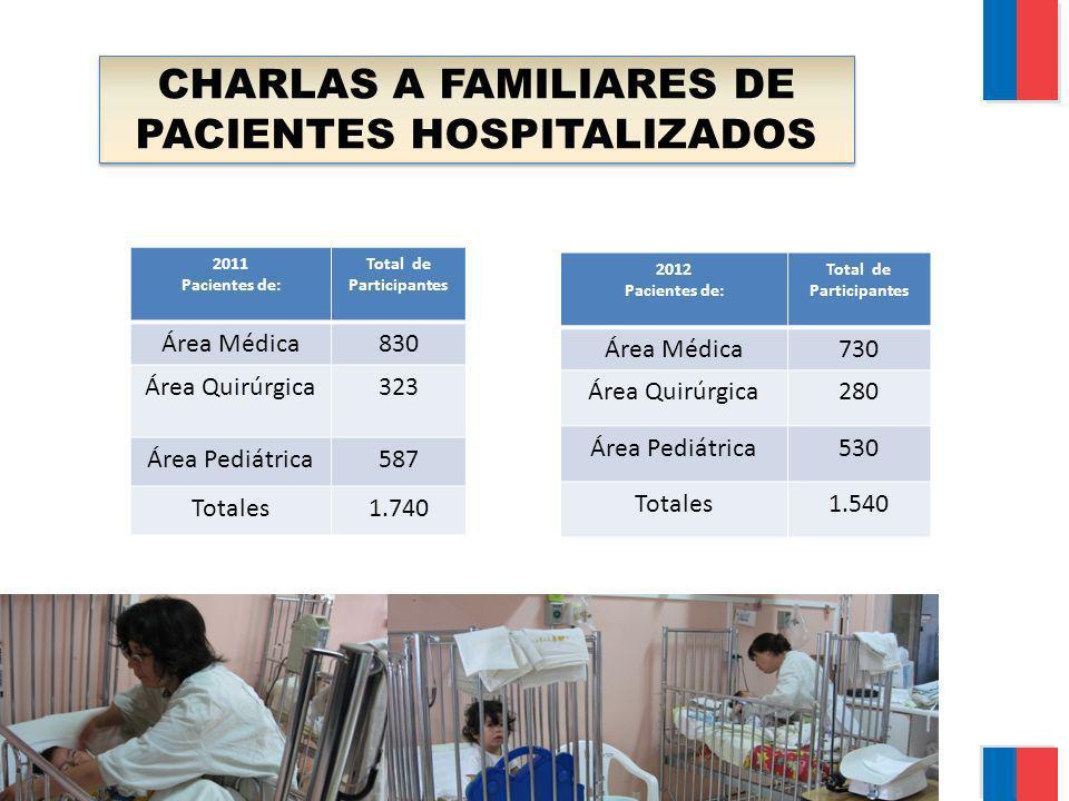 CHARLAS A FAMILIARES DE PACIENTES HOSPITALIZADOS 2012 Pacientes de: Total de Participantes Área Médica730 Área Quirúrgica280 Área Pediátrica530 Totale