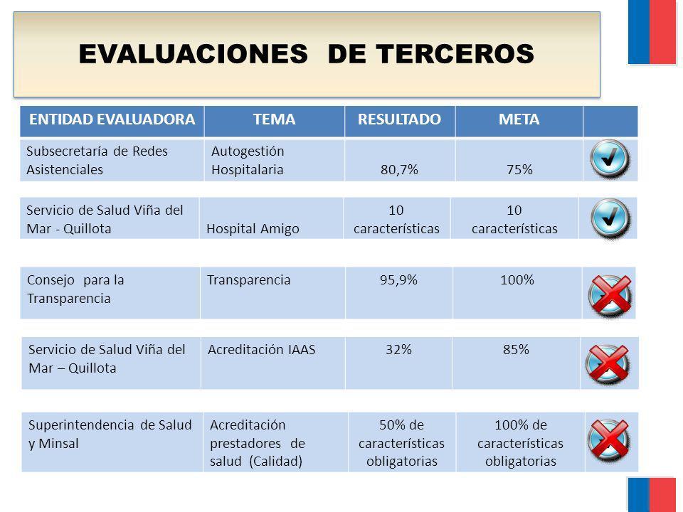 EVALUACIONES DE TERCEROS ENTIDAD EVALUADORATEMARESULTADOMETA Subsecretaría de Redes Asistenciales Autogestión Hospitalaria80,7%75% Superintendencia de