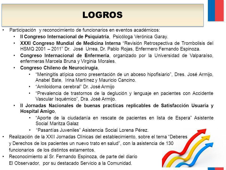 LOGROS Participación y reconocimiento de funcionarios en eventos académicos: II Congreso Internacional de Psiquiatría, Psicóloga Verónica Garay. XXXI