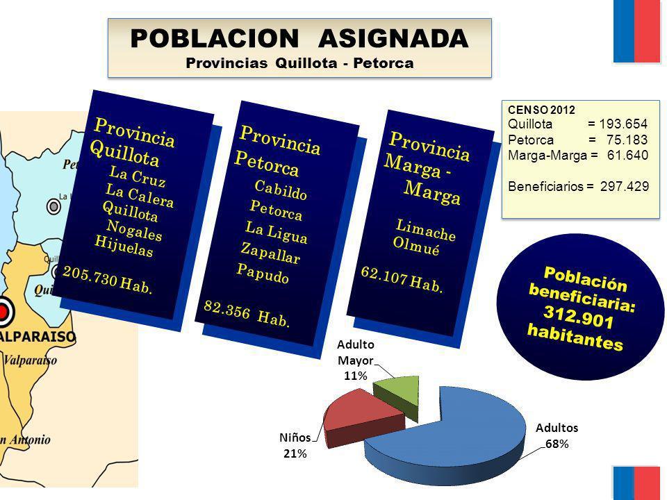 POBLACION ASIGNADA Provincias Quillota - Petorca POBLACION ASIGNADA Provincias Quillota - Petorca Provincia Quillota La Cruz La Calera Quillota Nogale