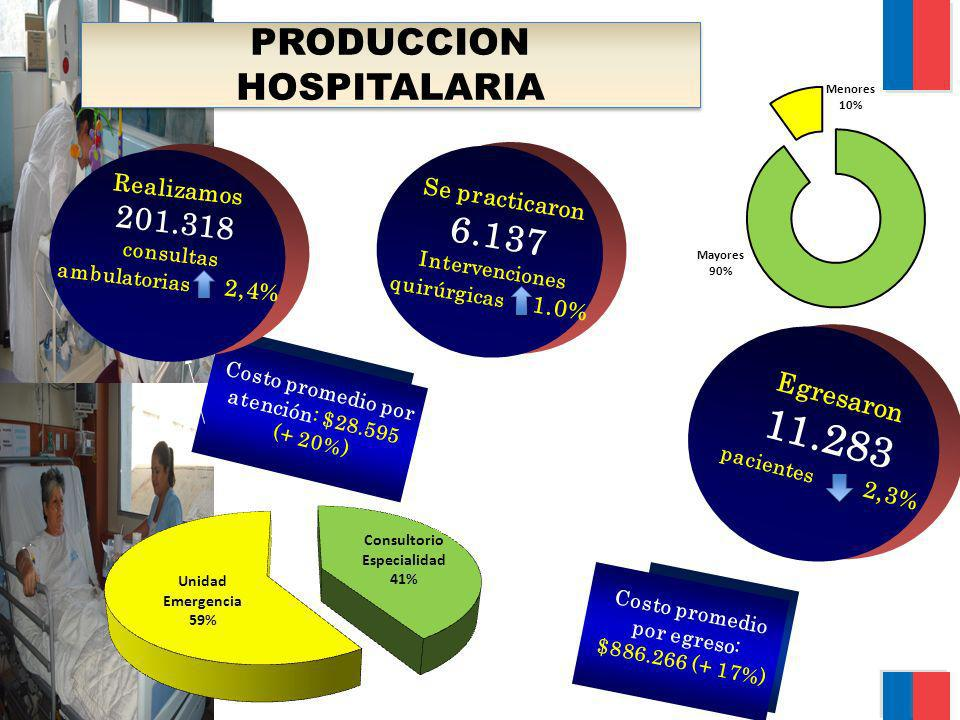 PRODUCCION HOSPITALARIA Costo promedio por atención: $28.595 (+ 20%) Costo promedio por egreso: $886.266 (+ 17%) Realizamos 201.318 consultas ambulato