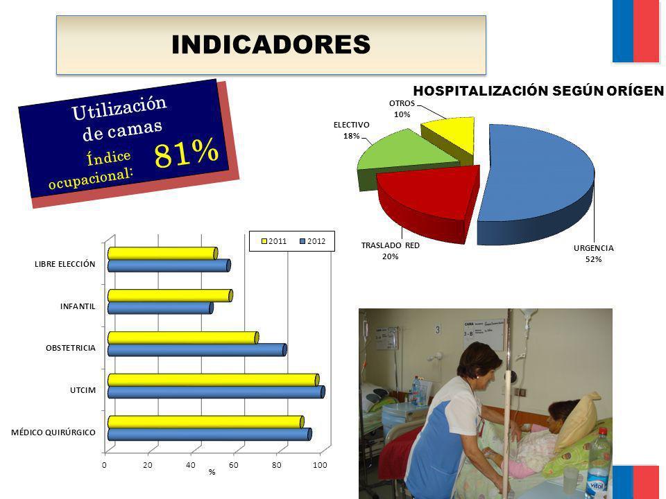 INDICADORES Utilización de camas 81% Índice ocupacional: HOSPITALIZACIÓN SEGÚN ORÍGEN