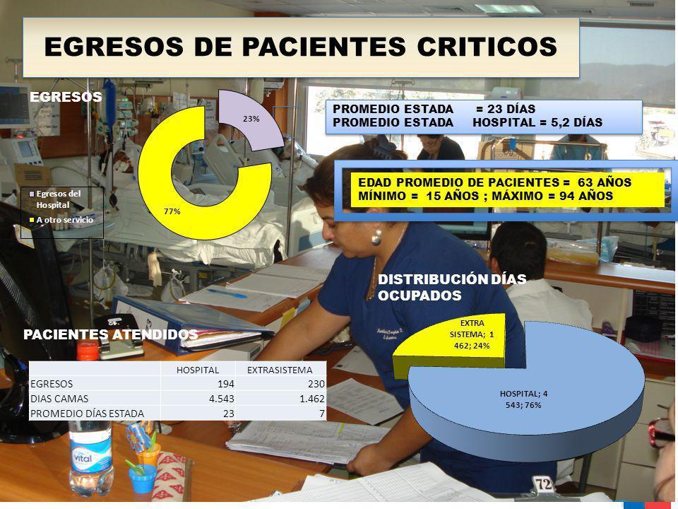 EGRESOS DE PACIENTES CRITICOS PROMEDIO ESTADA = 23 DÍAS PROMEDIO ESTADA HOSPITAL = 5,2 DÍAS EGRESOS EDAD PROMEDIO DE PACIENTES = 63 AÑOS MÍNIMO = 15 A
