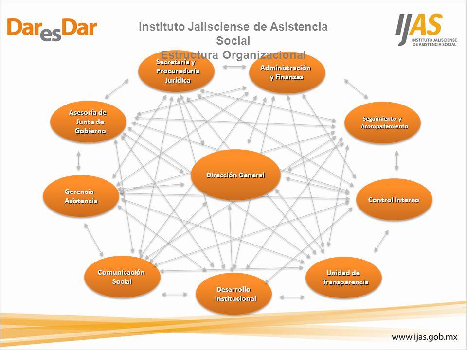 Secretaría y Procuraduría Jurídica ComunicaciónSocialComunicaciónSocial Control Interno Asesoría de Junta de Gobierno Administración y Finanzas Admini