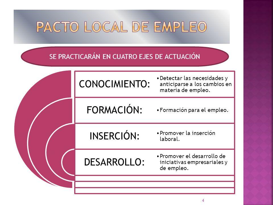 CONOCIMIENTO: FORMACIÓN: INSERCIÓN: DESARROLLO: Detectar las necesidades y anticiparse a los cambios en materia de empleo. Formación para el empleo. P