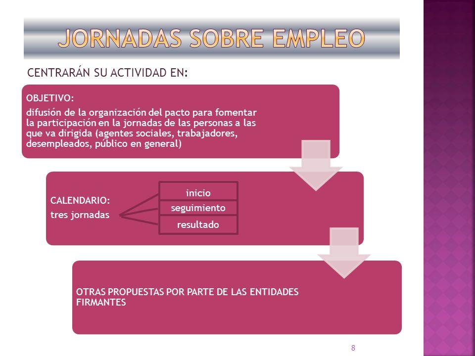 OBJETIVO: difusión de la organización del pacto para fomentar la participación en la jornadas de las personas a las que va dirigida (agentes sociales,