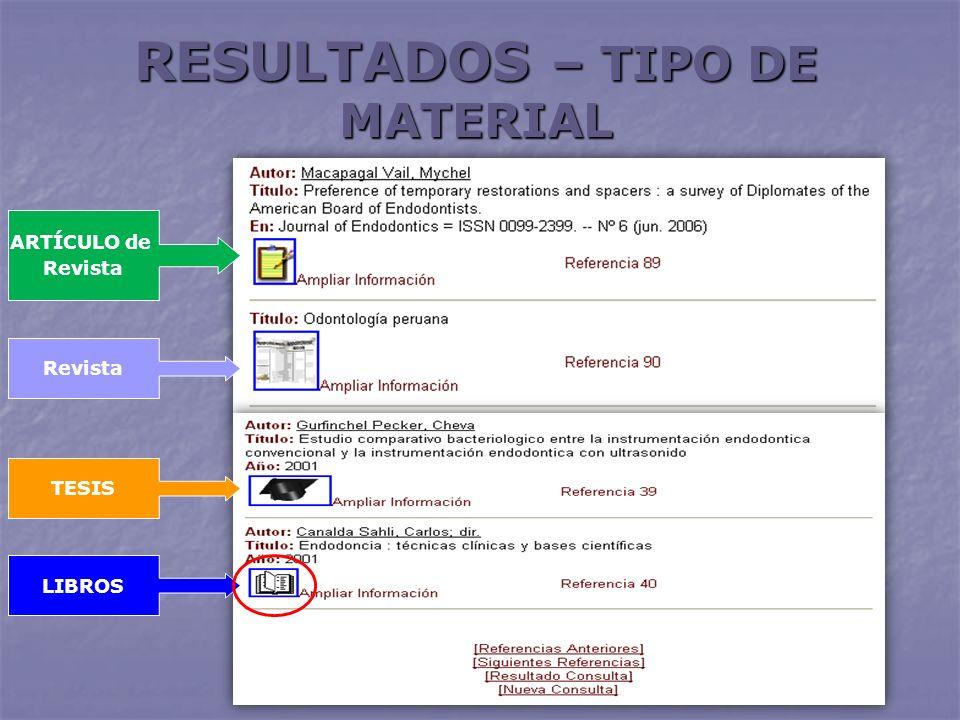 RESULTADOS – TIPO DE MATERIAL ARTÍCULO de Revista TESIS LIBROS