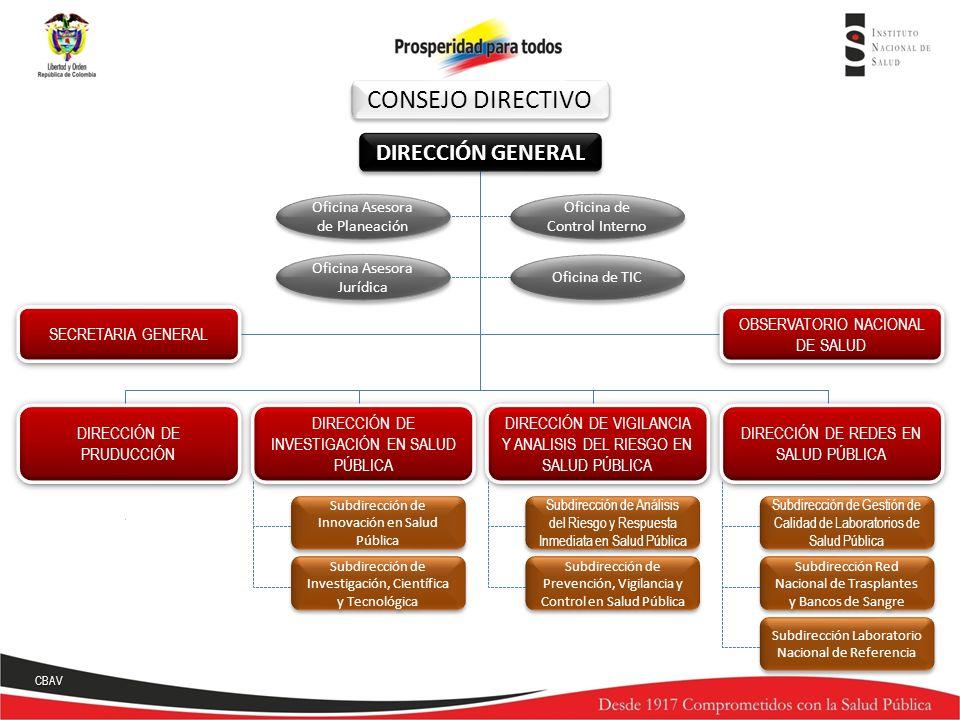DIRECCIÓN DE VIGILANCIA Y ANALISIS DEL RIESGO EN SALUD PÚBLICA CONSEJO DIRECTIVO DIRECCIÓN GENERAL DIRECCIÓN DE VIGILANCIA Y ANALISIS DEL RIESGO EN SA