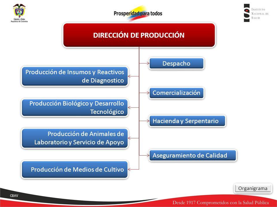 DIRECCIÓN DE PRODUCCIÓN Despacho Hacienda y Serpentario Aseguramiento de Calidad Producción de Insumos y Reactivos de Diagnostico Producción de Insumo