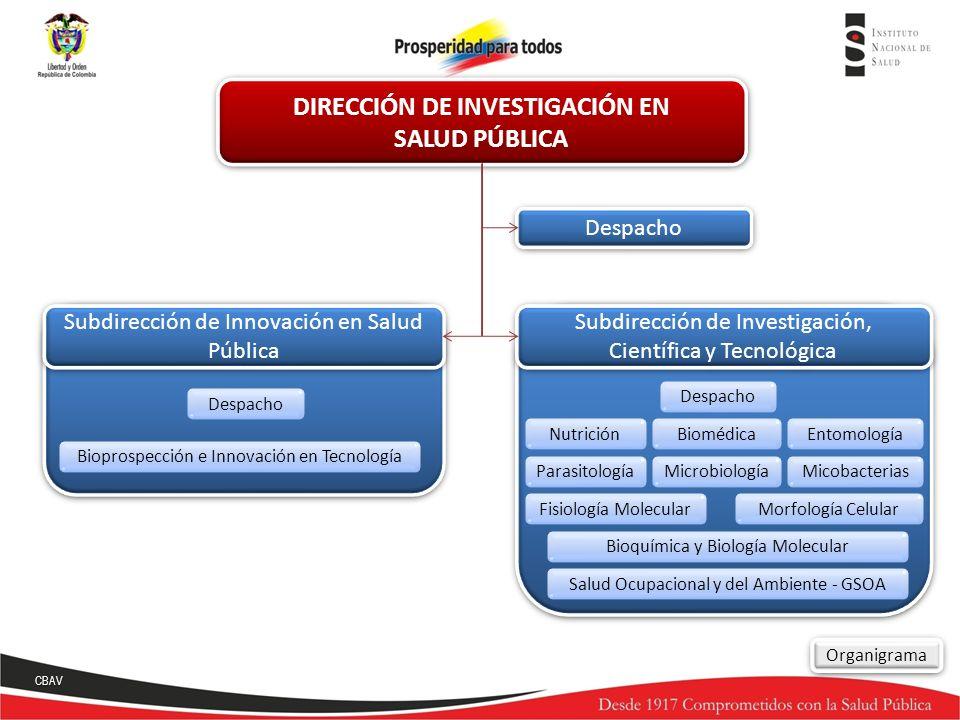 Despacho Bioprospección e Innovación en Tecnología Despacho Subdirección de Innovación en Salud Pública Subdirección de Investigación, Científica y Te