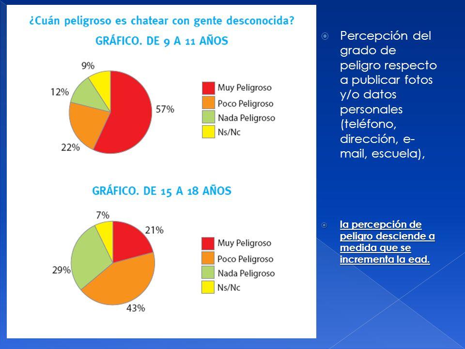 Percepción del grado de peligro respecto a publicar fotos y/o datos personales (teléfono, dirección, e- mail, escuela), la percepción de peligro desci
