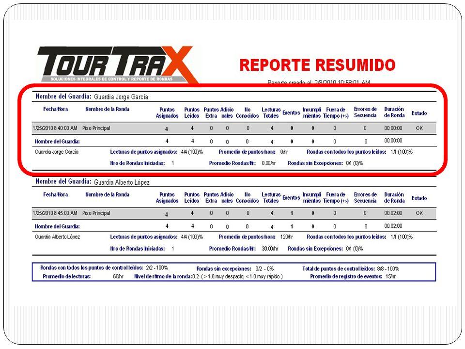 Parametros básicos para examinar la ronda Estadísticas generales de la ronda realizada que ayudan al supervisor revisar la información en forma rápida y concisa