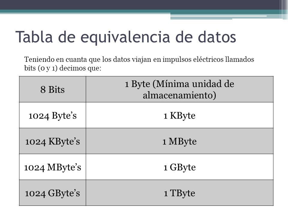 Tabla de equivalencia de datos 8 Bits 1 Byte (Mínima unidad de almacenamiento) 1024 Bytes1 KByte 1024 KBytes1 MByte 1024 MBytes1 GByte 1024 GBytes1 TByte Teniendo en cuanta que los datos viajan en impulsos eléctricos llamados bits (0 y 1) decimos que:
