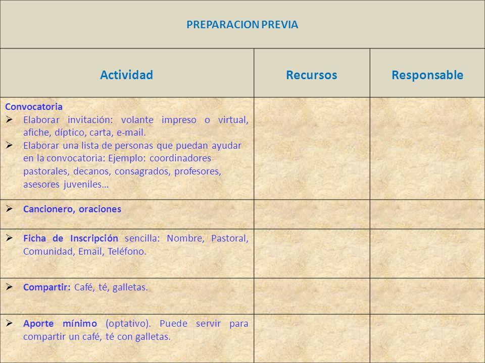 ActividadRecursosResponsable Convocatoria Elaborar invitación: volante impreso o virtual, afiche, díptico, carta, e-mail.