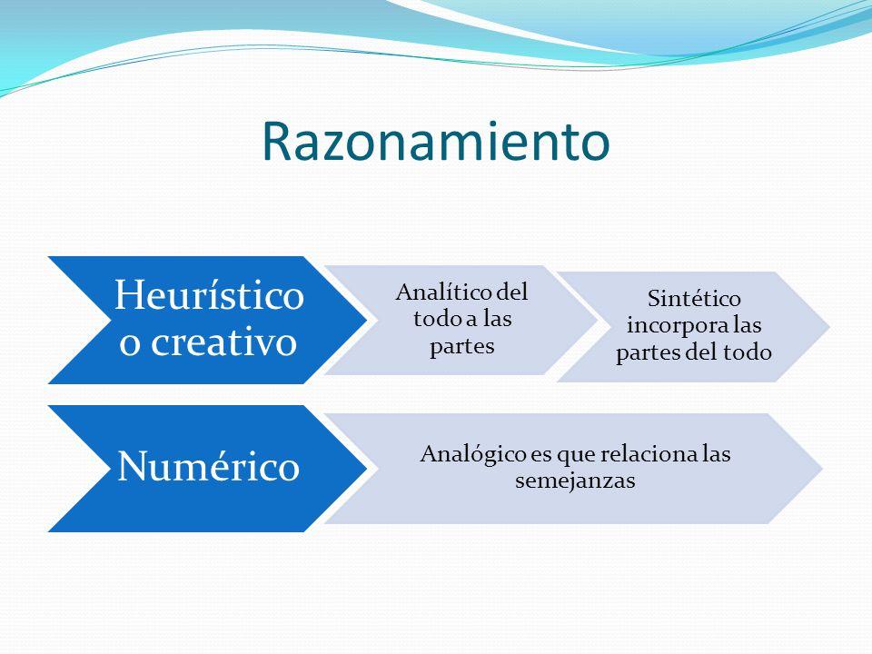 Razonamiento Heurístico o creativo Analítico del todo a las partes Sintético incorpora las partes del todo Numérico Analógico es que relaciona las semejanzas
