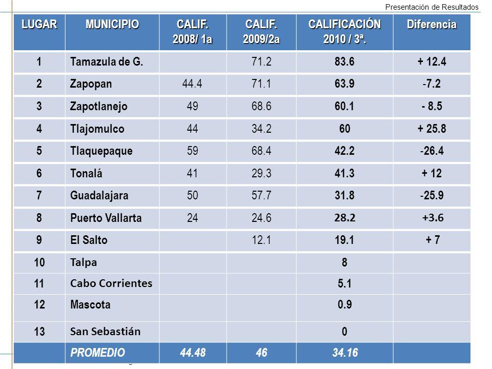 Colectivo CIMTRA www.cimtra.org.mx Presentación de Resultados 11 LUGARMUNICIPIOCALIF.