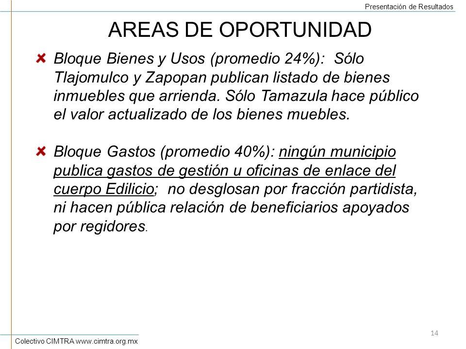 Colectivo CIMTRA www.cimtra.org.mx Presentación de Resultados 14 AREAS DE OPORTUNIDAD Bloque Bienes y Usos (promedio 24%): Sólo Tlajomulco y Zapopan publican listado de bienes inmuebles que arrienda.