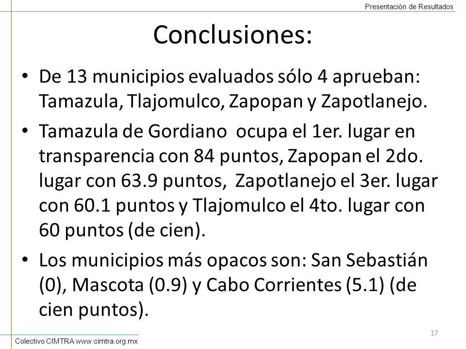 Colectivo CIMTRA www.cimtra.org.mx Presentación de Resultados Conclusiones: De 13 municipios evaluados sólo 4 aprueban: Tamazula, Tlajomulco, Zapopan y Zapotlanejo.