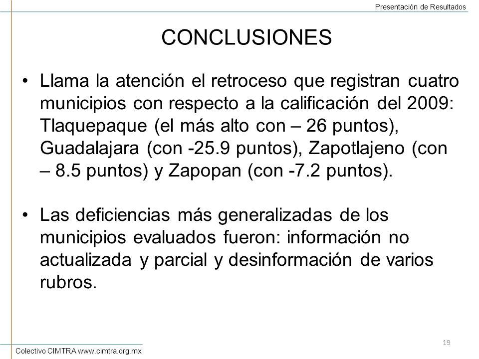 Colectivo CIMTRA www.cimtra.org.mx Presentación de Resultados 19 CONCLUSIONES Llama la atención el retroceso que registran cuatro municipios con respecto a la calificación del 2009: Tlaquepaque (el más alto con – 26 puntos), Guadalajara (con -25.9 puntos), Zapotlajeno (con – 8.5 puntos) y Zapopan (con -7.2 puntos).