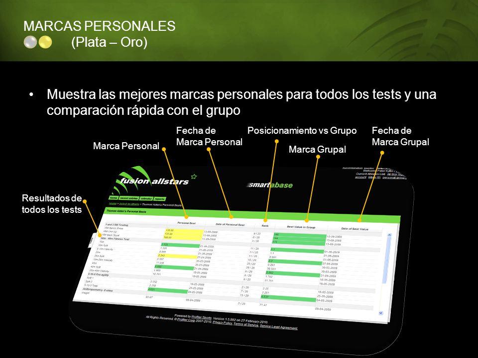 MARCAS PERSONALES (Plata – Oro) Muestra las mejores marcas personales para todos los tests y una comparación rápida con el grupo Resultados de todos l