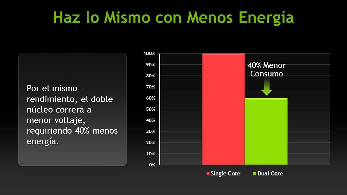 NVIDIA Confidential 40% Menor Consumo Por el mismo rendimiento, el doble núcleo correrá a menor voltaje, requiriendo 40% menos energía.