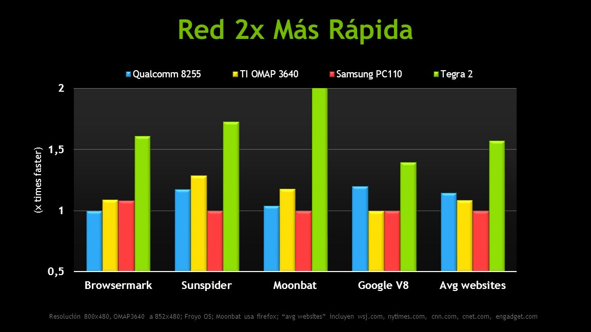 NVIDIA Confidential Red 2x Más Rápida (x times faster) Resolución 800x480, OMAP3640 a 852x480; Froyo OS; Moonbat usa firefox; avg websites incluyen wsj.com, nytimes.com, cnn.com, cnet.com, engadget.com