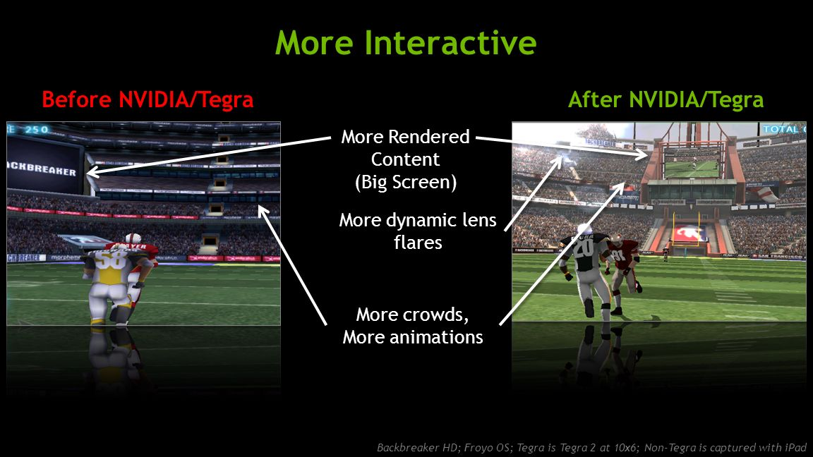 NVIDIA Confidential More Interactive More Rendered Content (Big Screen) More crowds, More animations More dynamic lens flares Backbreaker HD; Froyo OS; Tegra is Tegra 2 at 10x6; Non-Tegra is captured with iPad After NVIDIA/TegraBefore NVIDIA/Tegra