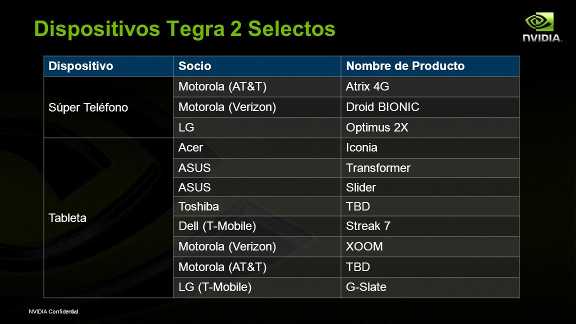 NVIDIA Confidential Dispositivos Tegra 2 Selectos DispositivoSocioNombre de Producto Súper Teléfono Motorola (AT&T)Atrix 4G Motorola (Verizon)Droid BIONIC LGOptimus 2X Tableta AcerIconia ASUSTransformer ASUSSlider ToshibaTBD Dell (T-Mobile)Streak 7 Motorola (Verizon)XOOM Motorola (AT&T)TBD LG (T-Mobile)G-Slate