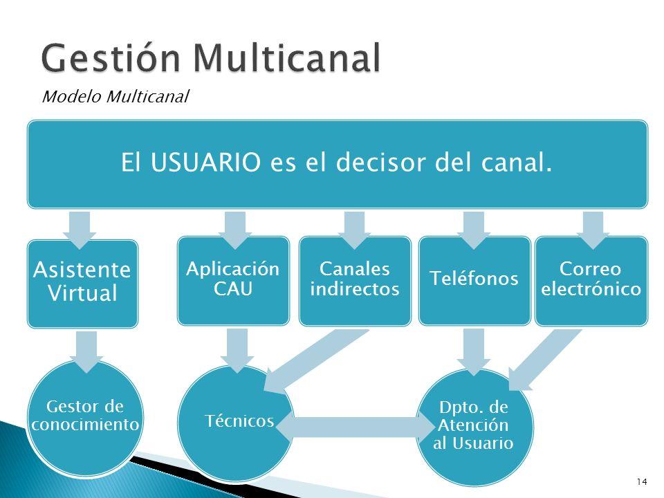 Gestor de conocimiento Técnicos Dpto. de Atención al Usuario Modelo Multicanal Asistente Virtual Aplicación CAU Canales indirectos Teléfonos Correo el