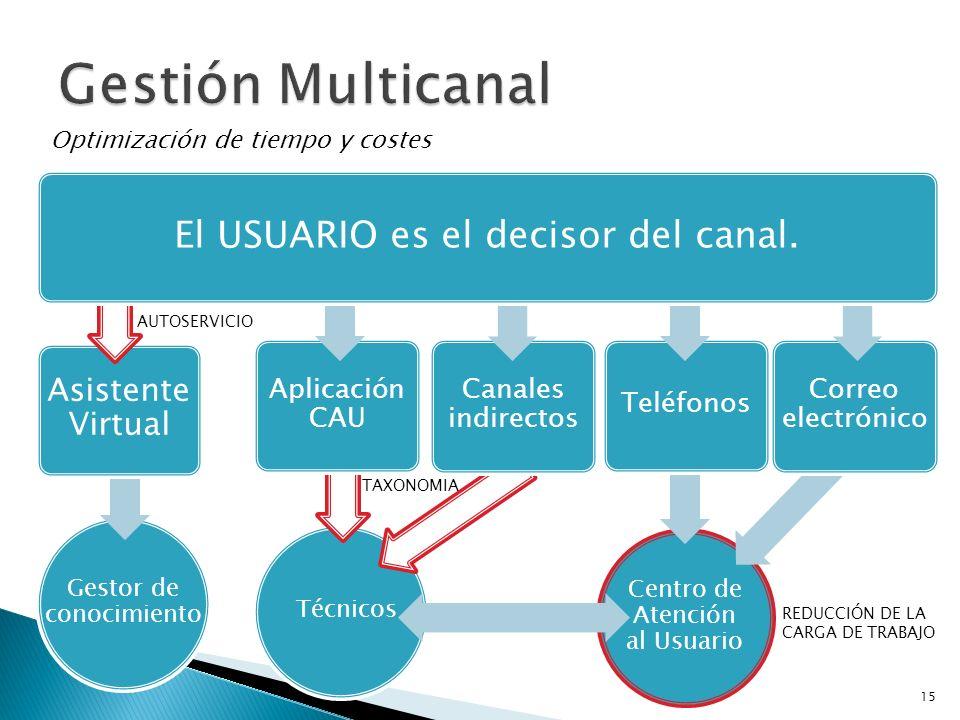 Gestor de conocimiento Técnicos Centro de Atención al Usuario Optimización de tiempo y costes Asistente Virtual Aplicación CAU Canales indirectos Telé