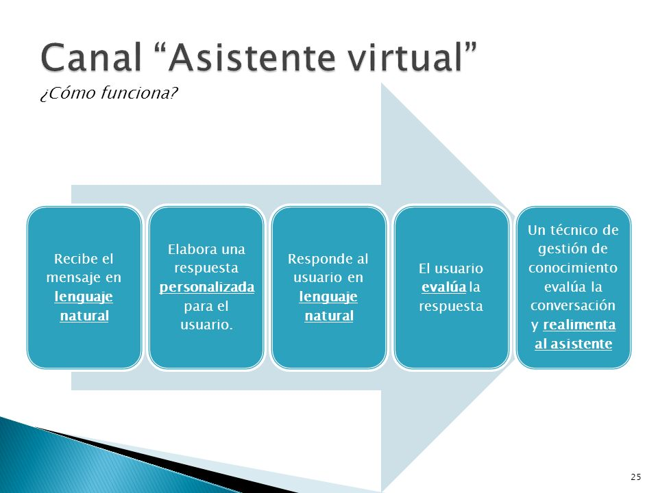 Recibe el mensaje en lenguaje natural Elabora una respuesta personalizada para el usuario. Responde al usuario en lenguaje natural El usuario evalúa l