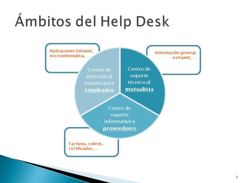 Aplicaciones Intranet, microinformática, … Información general, extranet, … Facturas, cobros, certificados, … Centro de soporte técnico al mutualista