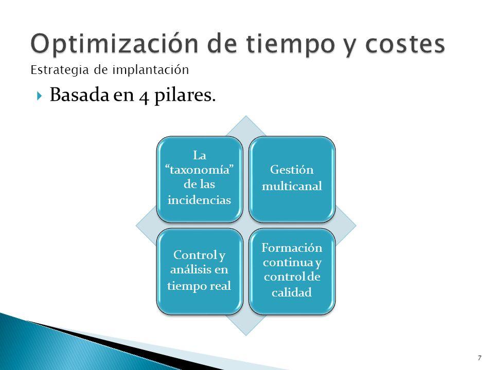 Basada en 4 pilares. La taxonomía de las incidencias Gestión multicanal Control y análisis en tiempo real Formación continua y control de calidad Estr