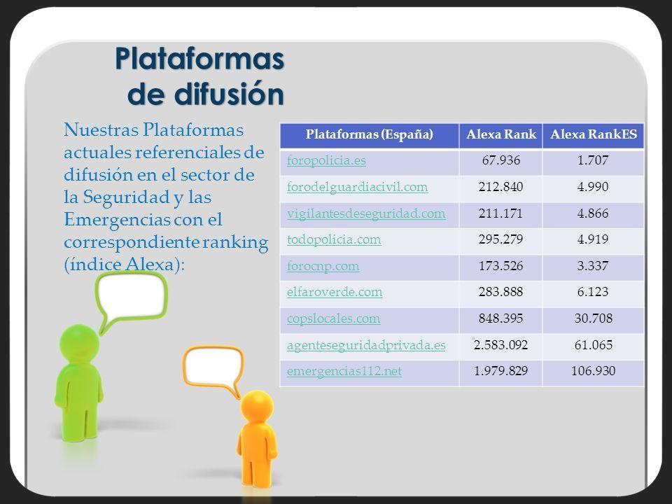 Plataformas de difusión Nuestras Plataformas actuales referenciales de difusión en el sector de la Seguridad y las Emergencias con el correspondiente ranking (índice Alexa): Plataformas (España)Alexa RankAlexa RankES foropolicia.es67.9361.707 forodelguardiacivil.com212.8404.990 vigilantesdeseguridad.com211.1714.866 todopolicia.com295.2794.919 forocnp.com173.5263.337 elfaroverde.com283.8886.123 copslocales.com848.39530.708 agenteseguridadprivada.es2.583.09261.065 emergencias112.net1.979.829106.930