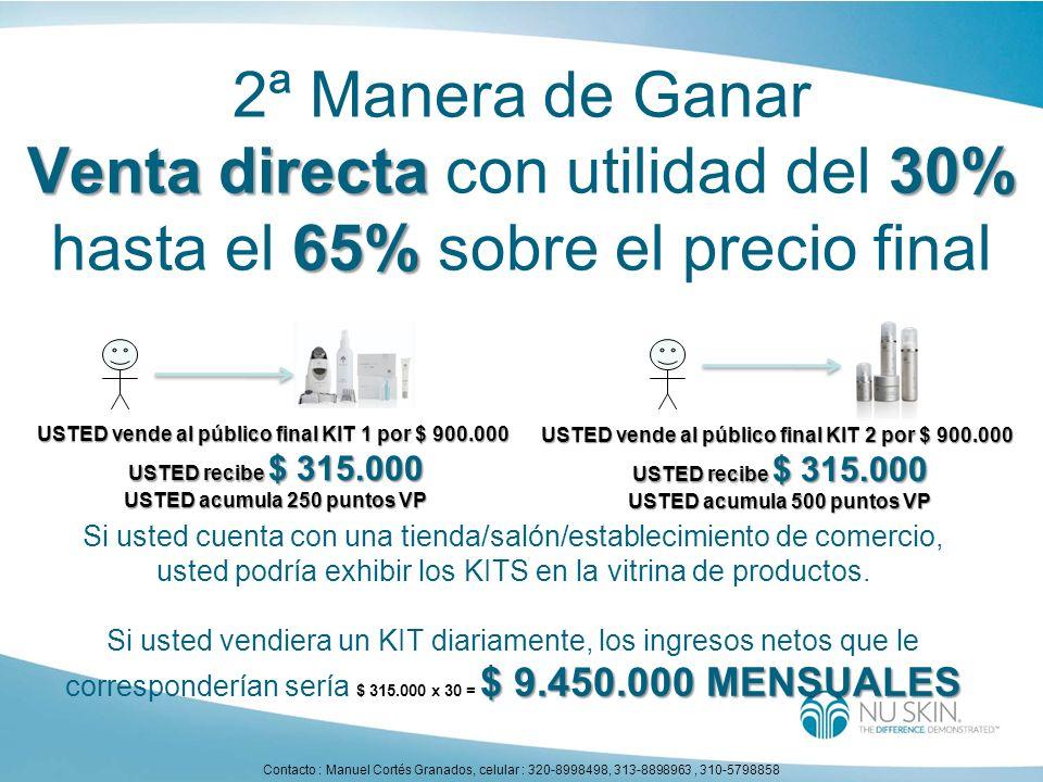 2ª Manera de Ganar Venta directa 30% 65% Venta directa con utilidad del 30% hasta el 65% sobre el precio final USTED vende al público final KIT 2 por
