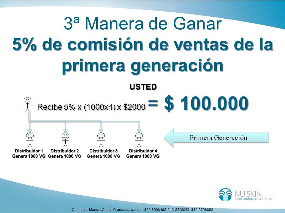 3ª Manera de Ganar 5% de comisión de ventas de la primera generación Distribuidor 1 Genera 1000 VG Distribuidor 2 Genera 1000 VG Distribuidor 3 Genera