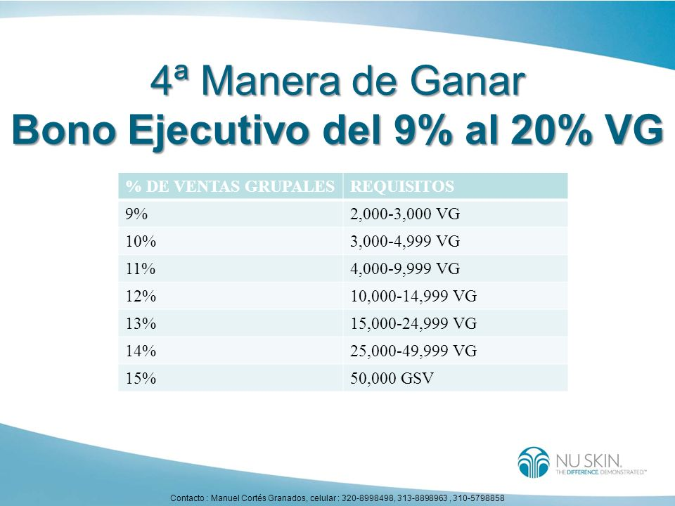 % DE VENTAS GRUPALESREQUISITOS 9%2,000-3,000 VG 10%3,000-4,999 VG 11%4,000-9,999 VG 12%10,000-14,999 VG 13%15,000-24,999 VG 14%25,000-49,999 VG 15%50,