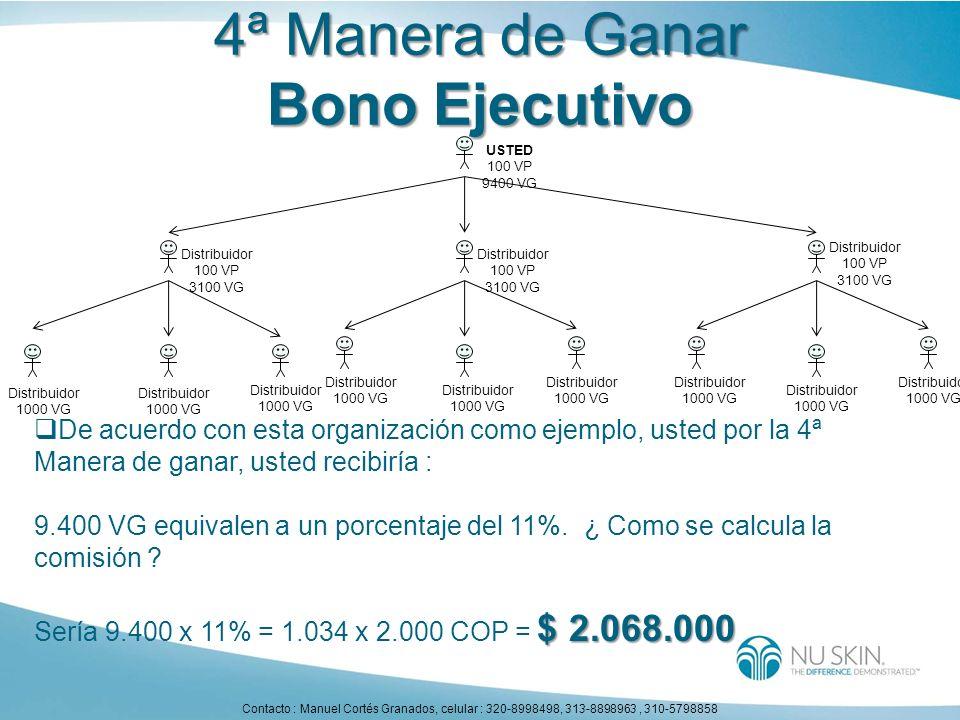 4ª Manera de Ganar Bono Ejecutivo Distribuidor 1000 VG Distribuidor 1000 VG Distribuidor 1000 VG Distribuidor 100 VP 3100 VG Distribuidor 100 VP 3100