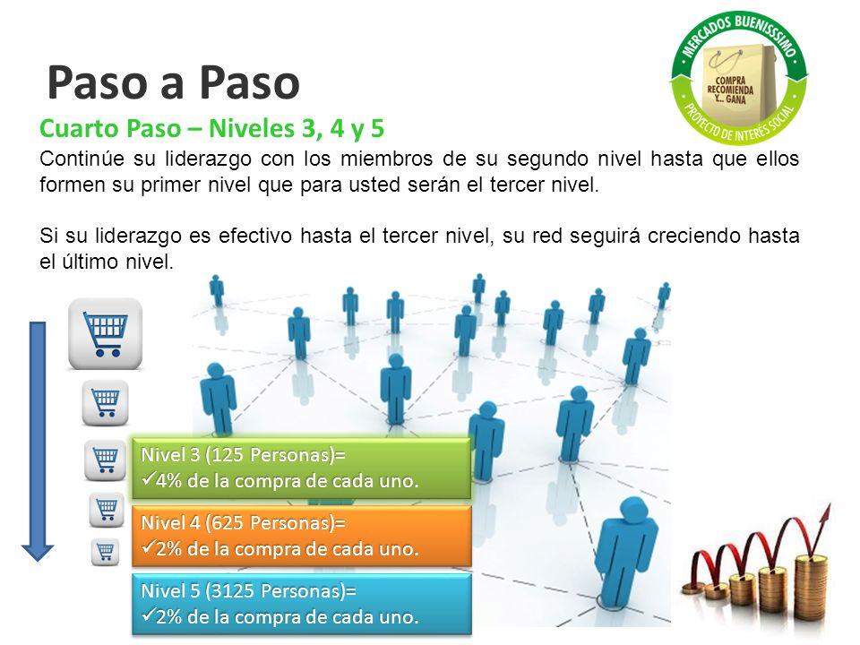 Paso a Paso Cuarto Paso – Niveles 3, 4 y 5 Continúe su liderazgo con los miembros de su segundo nivel hasta que ellos formen su primer nivel que para