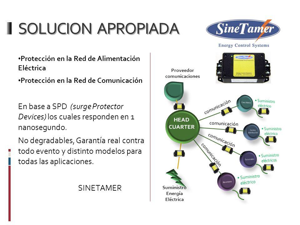 SOLUCION APROPIADA Protección en la Red de Alimentación Eléctrica Protección en la Red de Comunicación En base a SPD (surge Protector Devices) los cua