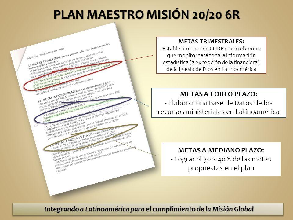 Integrando a Latinoamérica para el cumplimiento de la Misión Global PLAN MAESTRO MISIÓN 20/20 6R METAS TRIMESTRALES: -Establecimiento de CLIRE como el centro que monitoreará toda la información estadística (a excepción de la financiera) de la Iglesia de Dios en Latinoamérica METAS A CORTO PLAZO: - Elaborar una Base de Datos de los recursos ministeriales en Latinoamérica METAS A MEDIANO PLAZO: - Lograr el 30 a 40 % de las metas propuestas en el plan