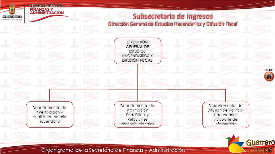 DIRECCIÓN GENERAL DE ADMINISTRACIÓN Y DESARROLLO DE PERSONAL DIRECCIÓN GENERAL DE ADMINISTRACIÓN Y DESARROLLO DE PERSONAL ATRIBUCIONES : VIII.Mantener actualizada la nómina mecanizada y la plantilla de personal del Gobierno del Estado; IX.Vigilar la aplicación del reglamento de compatibilidad de empleos, tanto en el sector central como en el paraestatal; X.Participar coordinadamente con las dependencias competentes para la definición de estructuras orgánicas de las dependencias del sector central y paraestatal; XI.Analizar los proyectos de estructuras organizacionales, funciones y plantillas de personal de las dependencias de nueva creación; XII.Coordinar la elaboración de estudios técnicos administrativos de las dependencias y entidades que por su situación así lo determine el Secretario de Finanzas y Administración; XIII.Realizar visitas de supervisión y de carácter administrativo para el control de personal a las oficinas públicas desconcentradas en el interior del Estado; VIII.Mantener actualizada la nómina mecanizada y la plantilla de personal del Gobierno del Estado; IX.Vigilar la aplicación del reglamento de compatibilidad de empleos, tanto en el sector central como en el paraestatal; X.Participar coordinadamente con las dependencias competentes para la definición de estructuras orgánicas de las dependencias del sector central y paraestatal; XI.Analizar los proyectos de estructuras organizacionales, funciones y plantillas de personal de las dependencias de nueva creación; XII.Coordinar la elaboración de estudios técnicos administrativos de las dependencias y entidades que por su situación así lo determine el Secretario de Finanzas y Administración; XIII.Realizar visitas de supervisión y de carácter administrativo para el control de personal a las oficinas públicas desconcentradas en el interior del Estado; Organigrama de la Secretaría de Finanzas y Administración Fuente Fuente: Reglamento Interior de la SEFINA inicio siguiente anterior